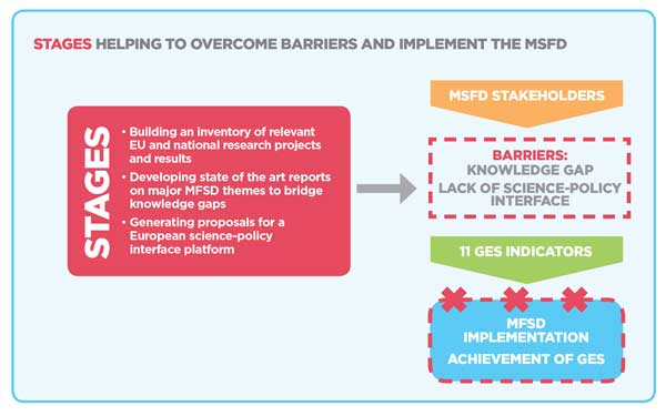 stages overcoming-barriers-graphic